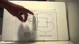 PERMANENT MAGNETS: The 13-15 Basic Principles and Laws Of Permanent Magnets