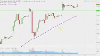 Cannabis Science, Inc - CBIS Stock Chart Technical Analysis for 01-02-18