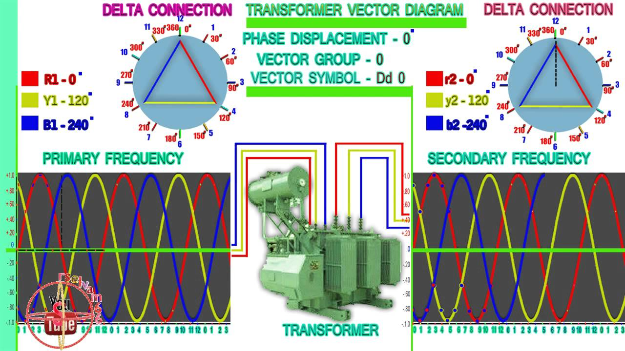 Transformer vector diagram and wave form dd 0 youtube transformer vector diagram and wave form dd 0 ccuart Choice Image