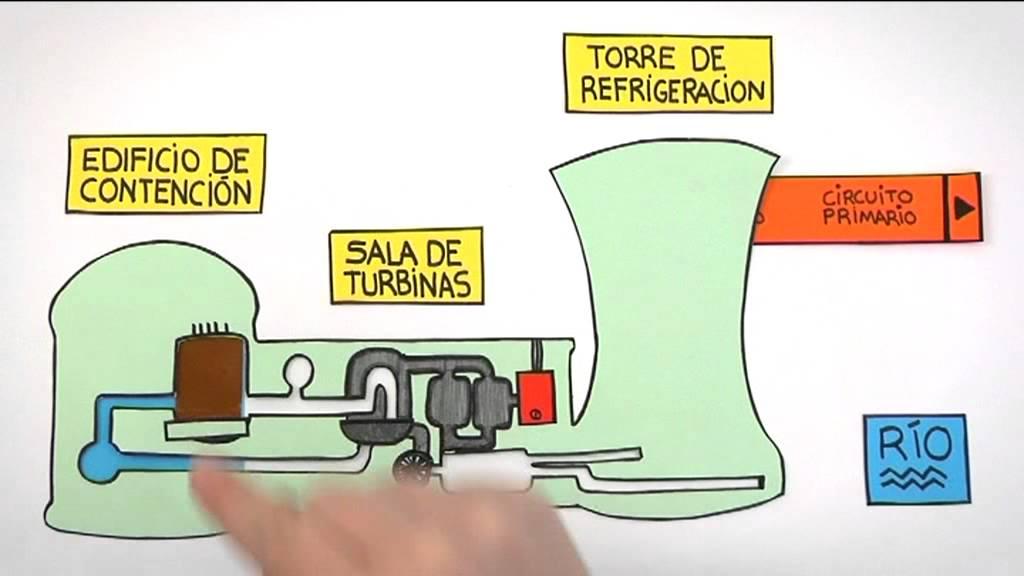 Como funciona una central nuclear Practicopedia  YouTube