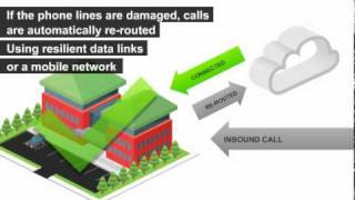 Sip Trunking Failover For Continuity