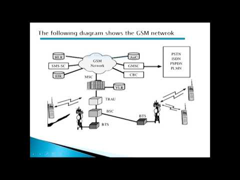 What is GSM (Global system for mobile communication)?