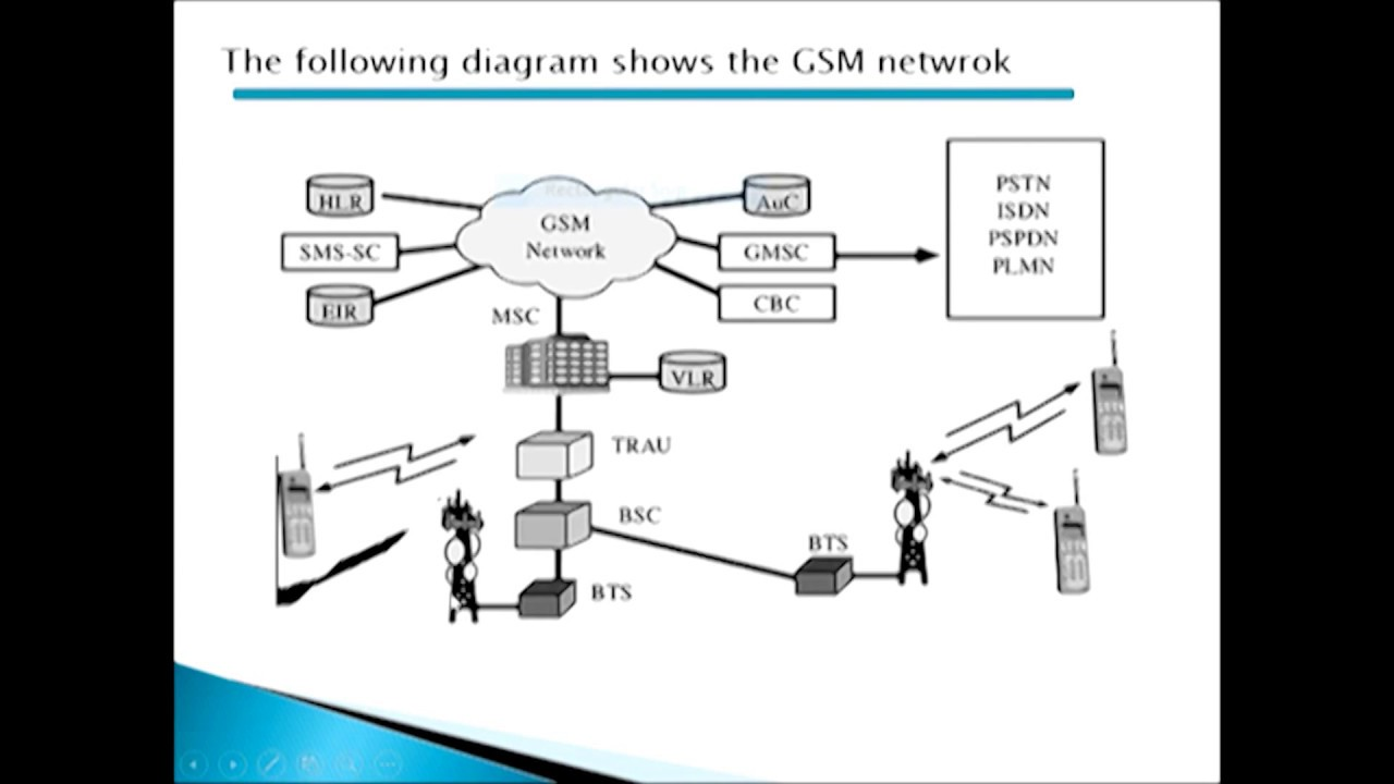 gsm in wireless communication