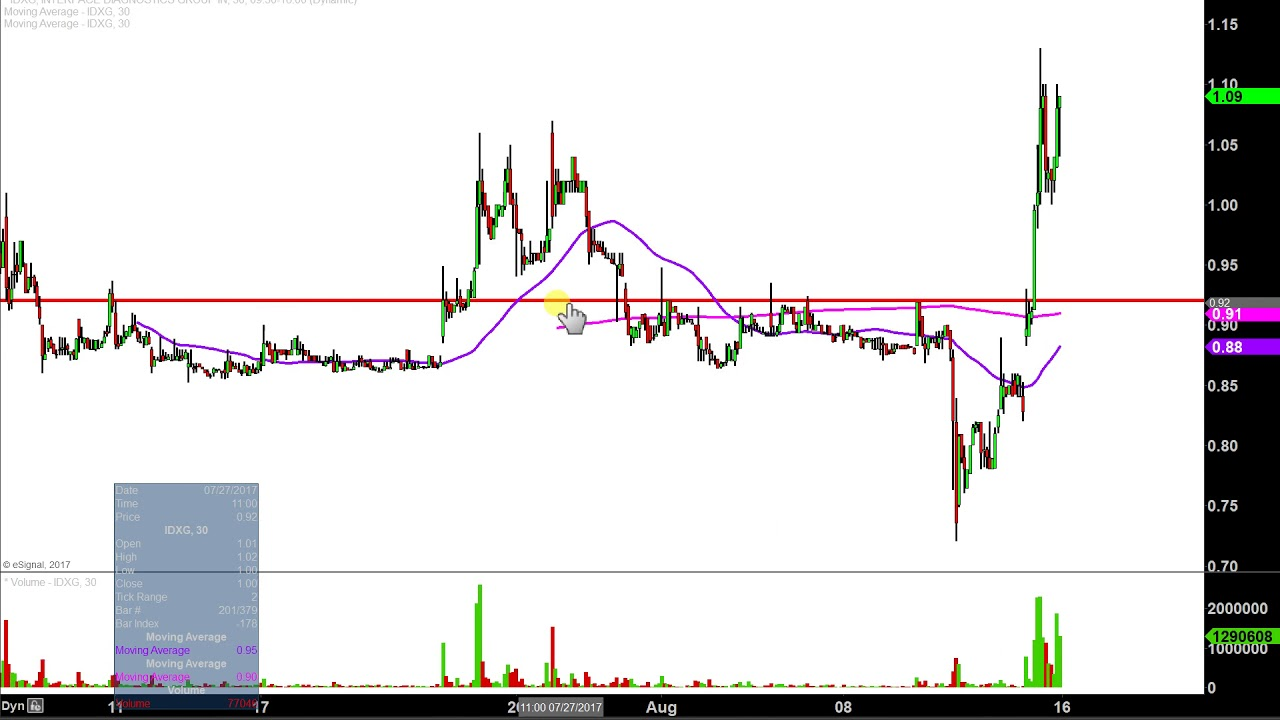 Uso Stock Price