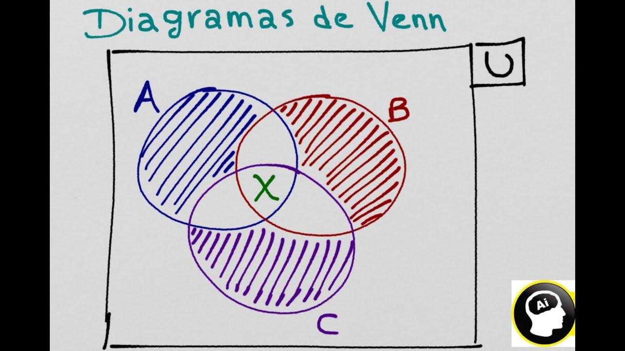 Diagramas de venn euler problemas con conjuntos youtube ccuart Image collections