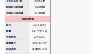 「(55565) 2002 AW197」とは ウィキ動画