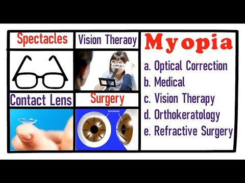Myopia az ájurvéda. Homeopátia és myopia - hopehelycukraszda.hu