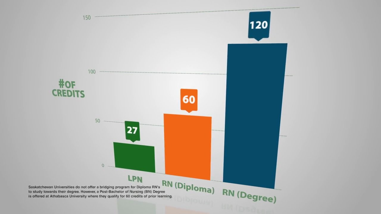 Understanding the differences in RN and LPN education - YouTube