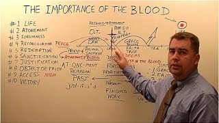 The Importance of the Blood of Jesus Christ
