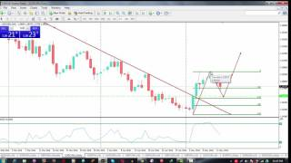 Forex trading signals: make 500pips with this strategy