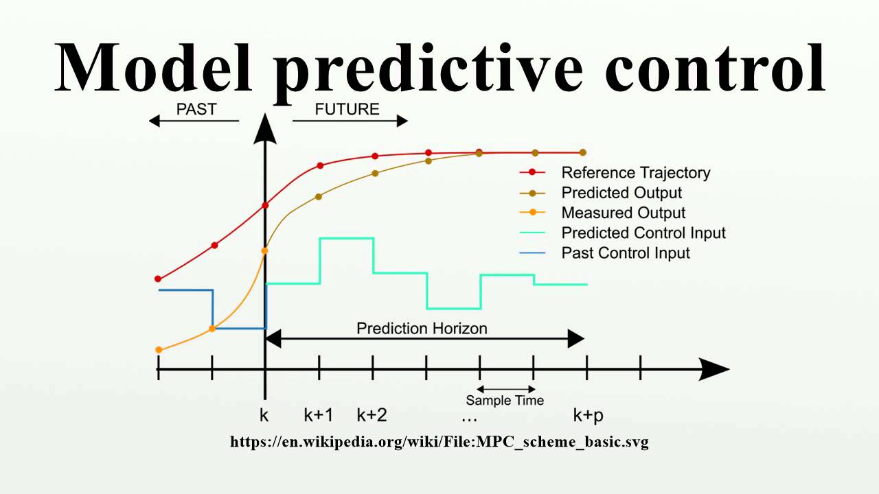 Robust constrained model predictive control