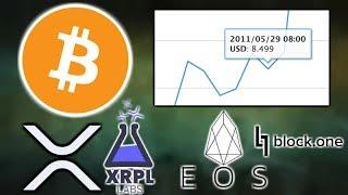 BITCOIN WAS $8.49 8 Yrs Ago! LocalBitcoins Cash Trades - India & Brazil Crypto - Block one EOS Voice