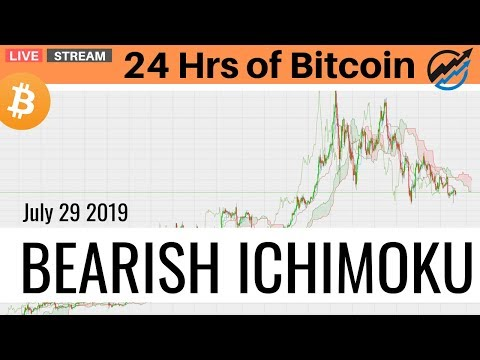 BIG Bearish Ichimoku In Today's Bitcoin Trading Technical Analysis | July 29 2019