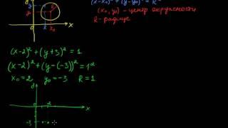 §109 Уравнение окружности