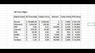 Ripple XRP And Digital Assets All Time Highs Analysis