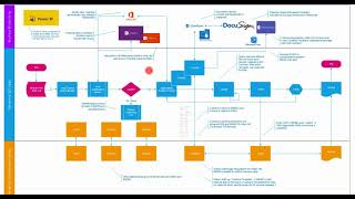 Dynamics 365 Sales Process Flow with Dynamics 365 Business Central & O365 Productivity Integration