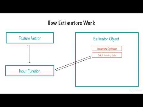 TensorFlow and the Google Cloud ML Engine for Deep Learning : Estimators