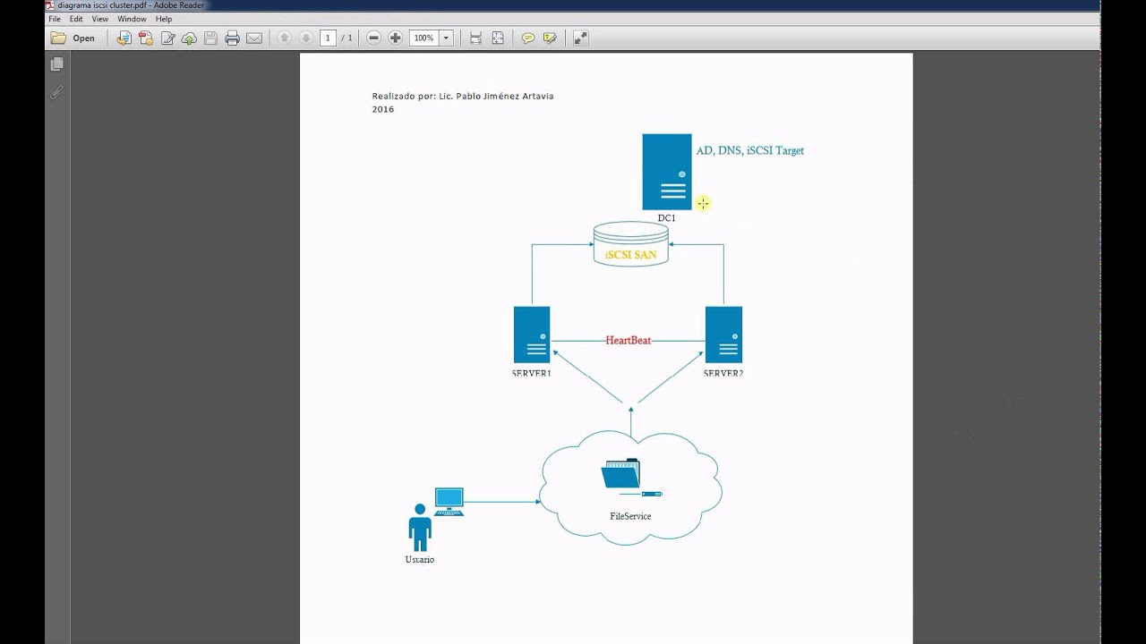 hight resolution of windows 2012 file server cluster con iscsi