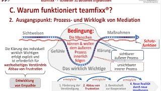 teamfixx® : Was es ist, wie es funktioniert - und warum!