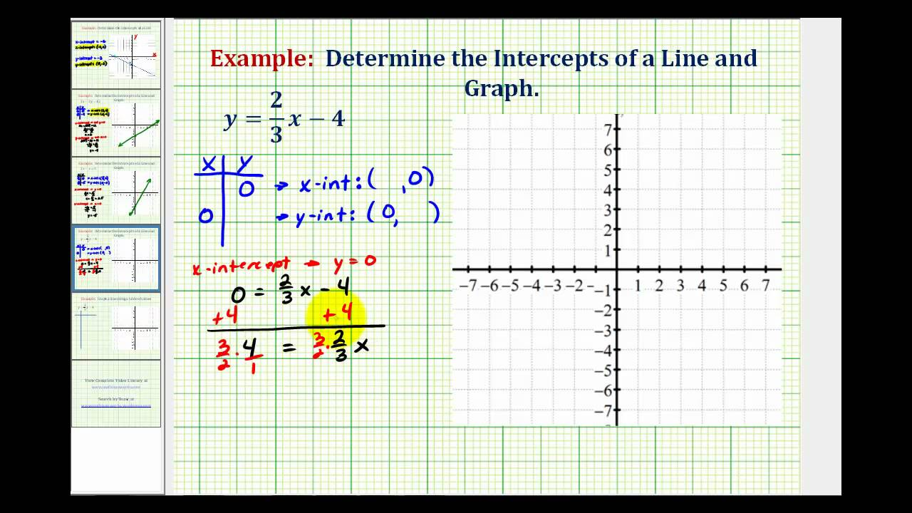Ex: Determine the x and y Intercepts of a Linear Equation ... Y Intercept Example