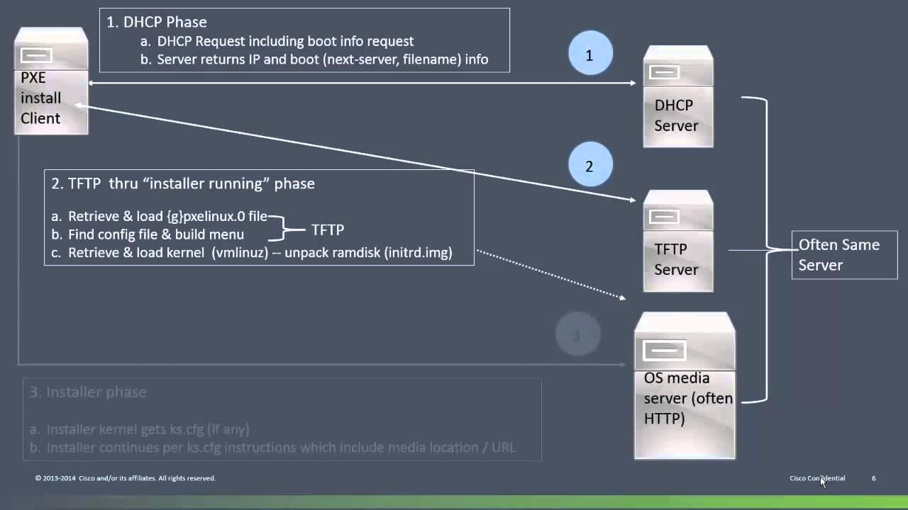 RHEL / CentOS PXE-Kickstart Install on UCS M-Series