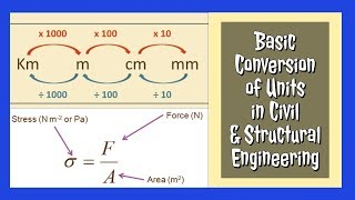 How to Convert MPa to GPa | N/mm2 to KN/m2 | Easy & Effective way to convert basic units