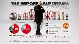 Football Manager 2015 | Sir Alex Ferguson Challenge | EP1- Can we roar again? @passion4FM