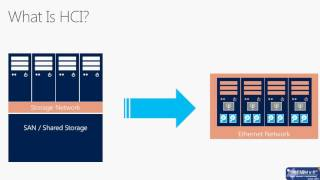 видео Настройка Storage Spaces Direct (S2D) в Windows Server 2016