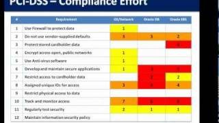 Internal Auditor Primer: Oracle E-Business Suite Security Risks