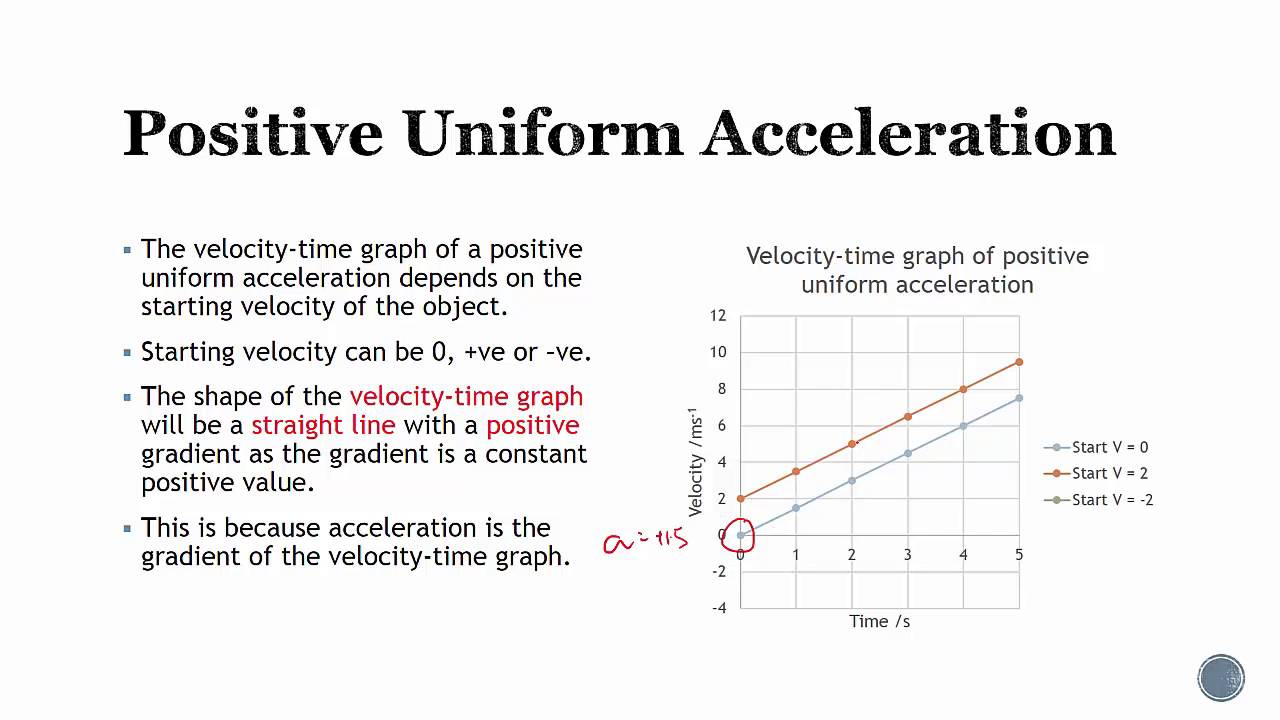 How to understand and interpret Acceleration-time graph? - YouTube