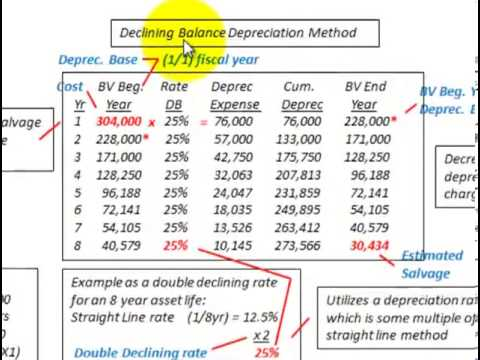 Depreciation Methods (Straight Line, Sum Of Years Digits, Declining