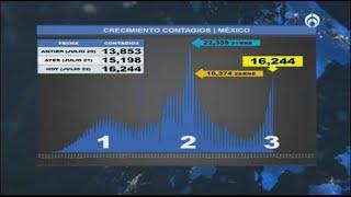 Tercer ola de contagios por COVID-19 va más rápido que la segunda: Carlos Penna