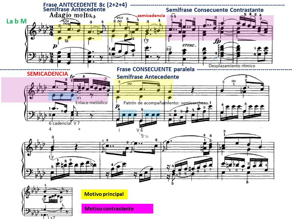 analysis on beethoven s piano sonata Discover beethoven's pathetique sonata, one of the composer's most beautiful and haunting  click to explore another of beethoven's super-famous piano pieces,.