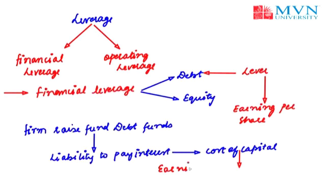 Financial Leverage Youtube