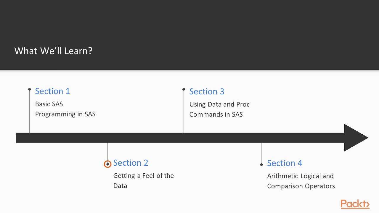 SAS Programming in 7 Steps : The Course Overview   packtpub com