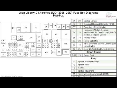 Jeep Liberty & Cherokee (KK) (2008-2013) Fuse Box Diagrams - YouTubeYouTube