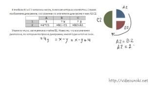 B3. Диаграммы и графики, ЕГЭ по информатике