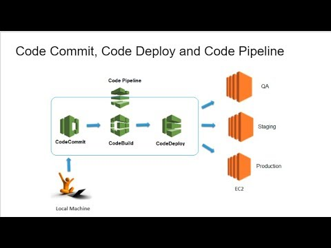 AWS CodeCommit, CodeDeploy, CodePipeline