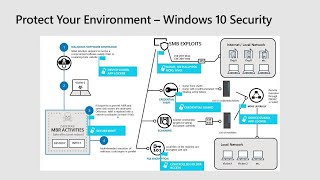 Beware ransomware! How to mitigate risk with Windows 10 and Microsoft 365 security - THR1096
