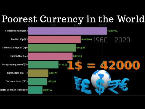 Poorest Currency in the World 1960 - 2020   Weakest Currency
