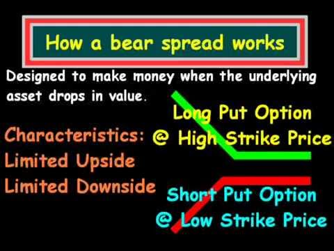 How a bear spread strategy works
