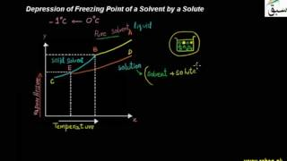 Depression of Freezing Point of a Solvent by a Solute thumbnail