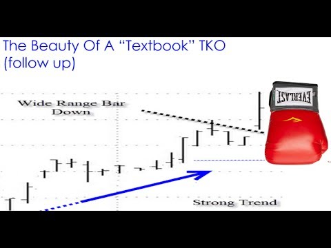 05/25/17 Dave Landry's The Week In Charts: Trading The TKO, Volatility, The Danger Of Derivatives