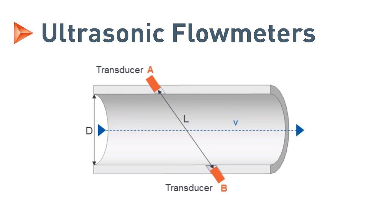 medium resolution of measuring principle of ultrasonic flowmeters