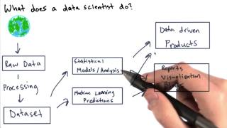 What Does a Data Scientist Do? - Intro to Data Science
