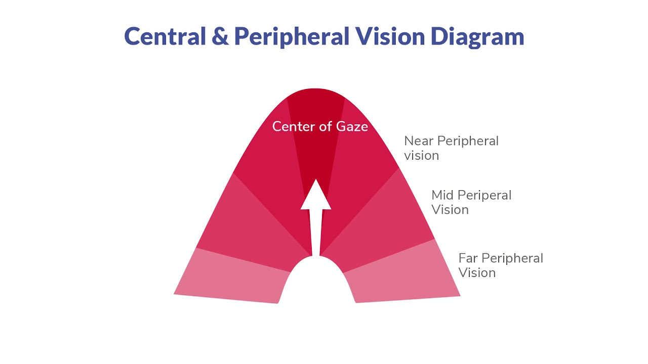 UX for Beginners: Peripheral vision limits - YouTube