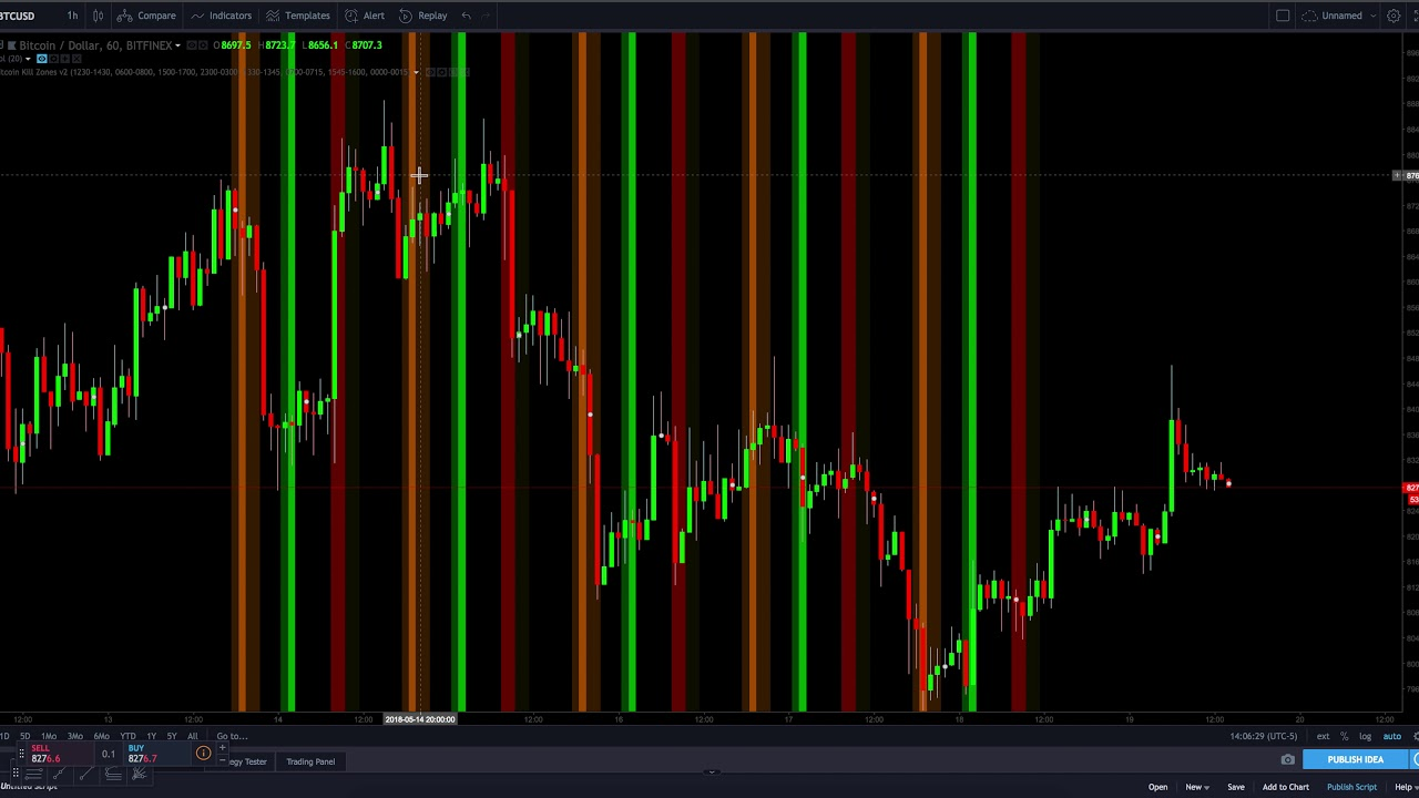 Volume Profile Indicator on Trading View Crypto trading