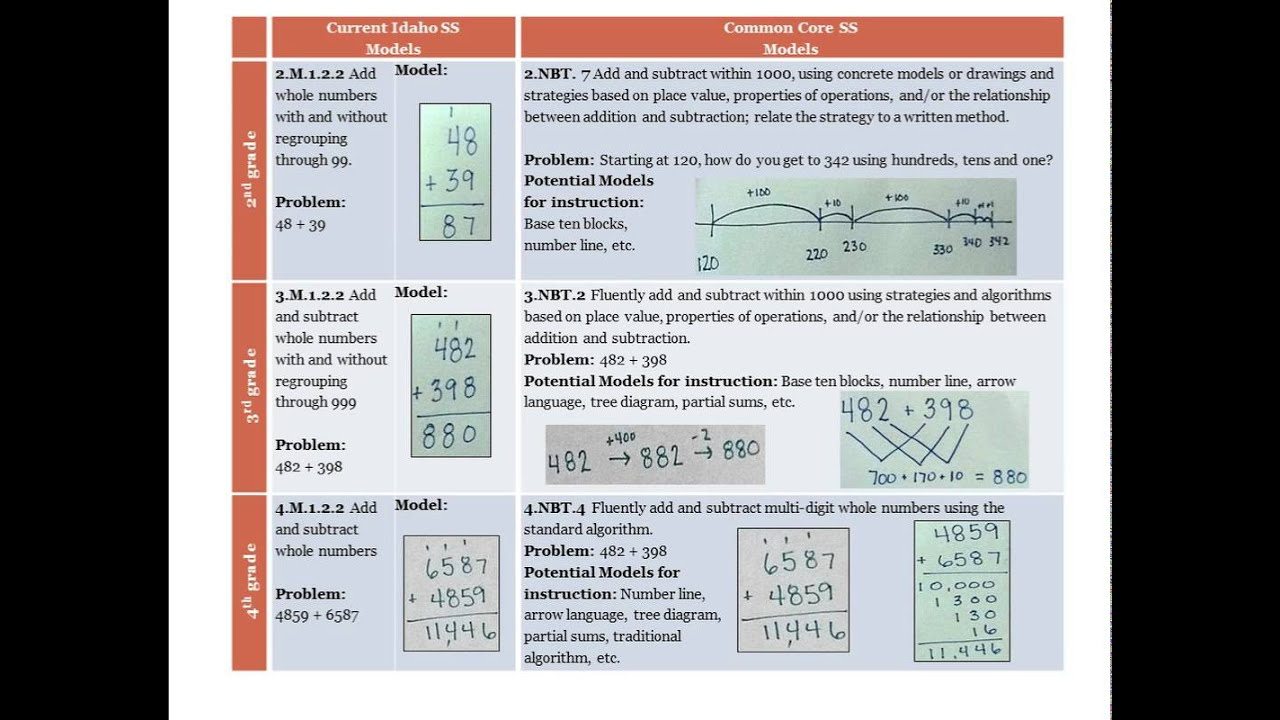 Progression Of Addition Models And Strategies Found In The Ccss ...