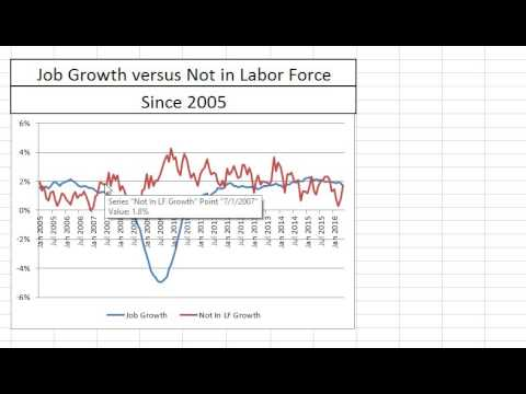 May 2016 Employment Report: Charts and Commentary
