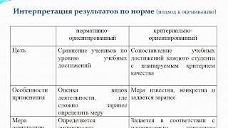 Теория и практика педагогических измерений. Лекция 3.1.  Модели оценивания результаов обучения